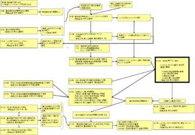 「取り組みフロー図」のイメージ