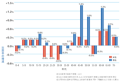 図2 性年代別の出国率増減(2006年対2005年)・業務私用含む