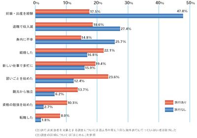 図3 2006年の旅行実施者と非実施者における、過去5年間に経験した主な出来事(25~34歳女性)