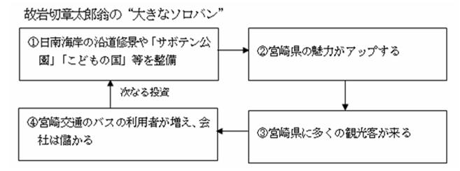 図表10_岩切章太郎