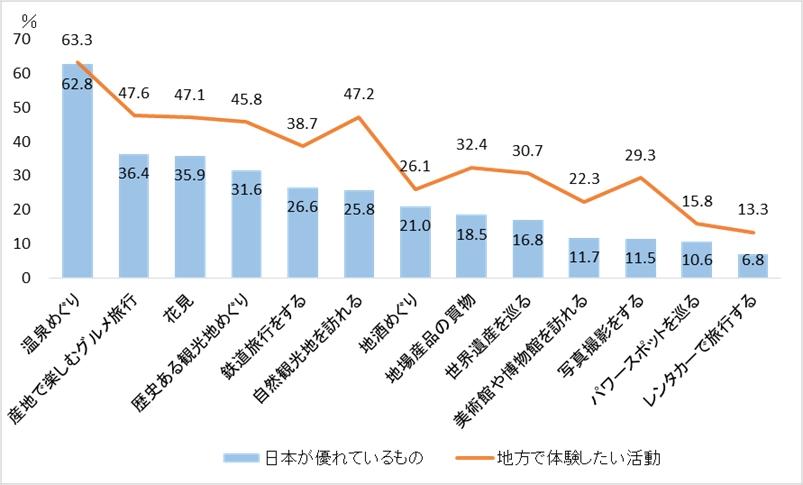 図1. 日本が他の国より優れていると思う観光活動と地方で体験したい活動(複数回答)
