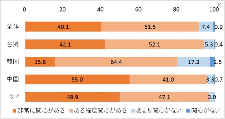 図2. 日本の歴史文化財への関心度(全体、国別)