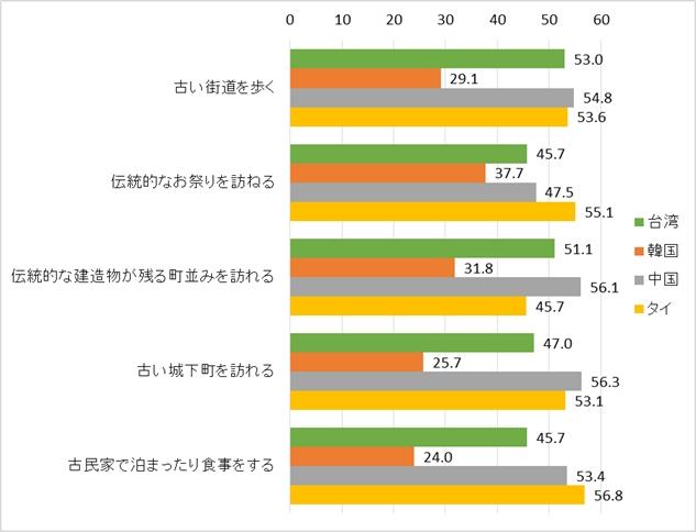 図4. 国別・文化財タイプ別にみた関心度(「非常に関心がある」人の比率%)