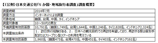 (公財)日本交通公社「5 か国・地域旅行者調査」調査概要