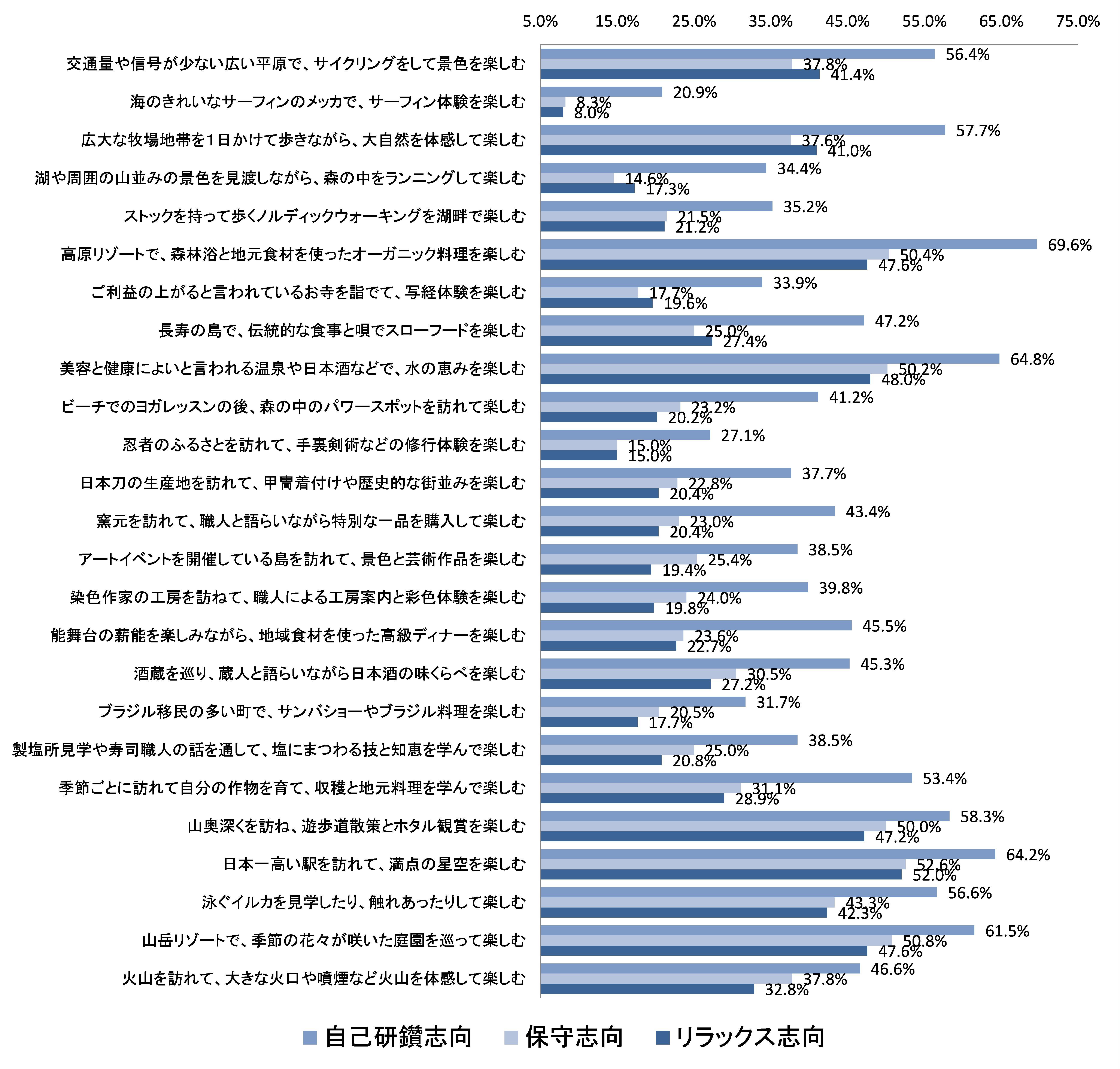 図:グループ別の観光プログラムへの参加意向(N=2083) ※パーセンテージは、参加意向がある人の割合を示す 出典:観光庁「観光地域における評価に係る検討実施業務」報告書を基に作成