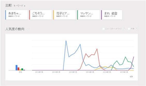 Googleトレンドでの検索結果