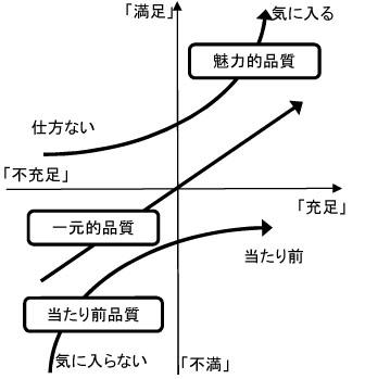 狩野モデルの概要 ※狩野ほか(1984)を一部改変して作成