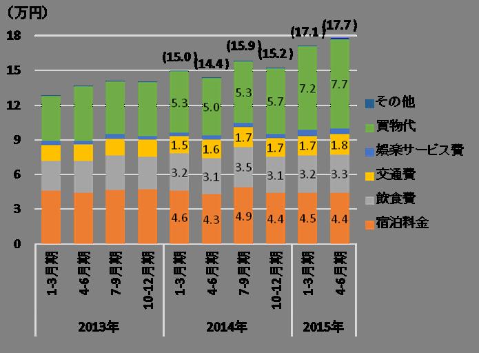 図 2 訪日外国人1人当たり費目別旅行支出の推移