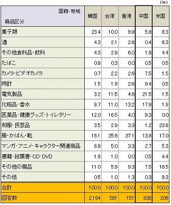 資料:DBJ・JTBFアジア8地域訪日外国人旅行者の意向調査