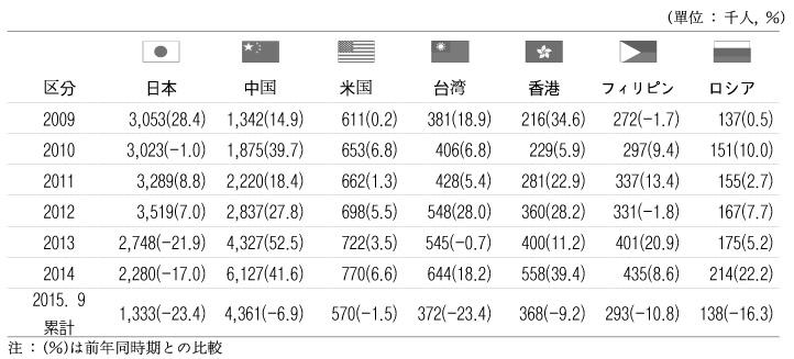 資料:「出入国観光統計」(法務部)