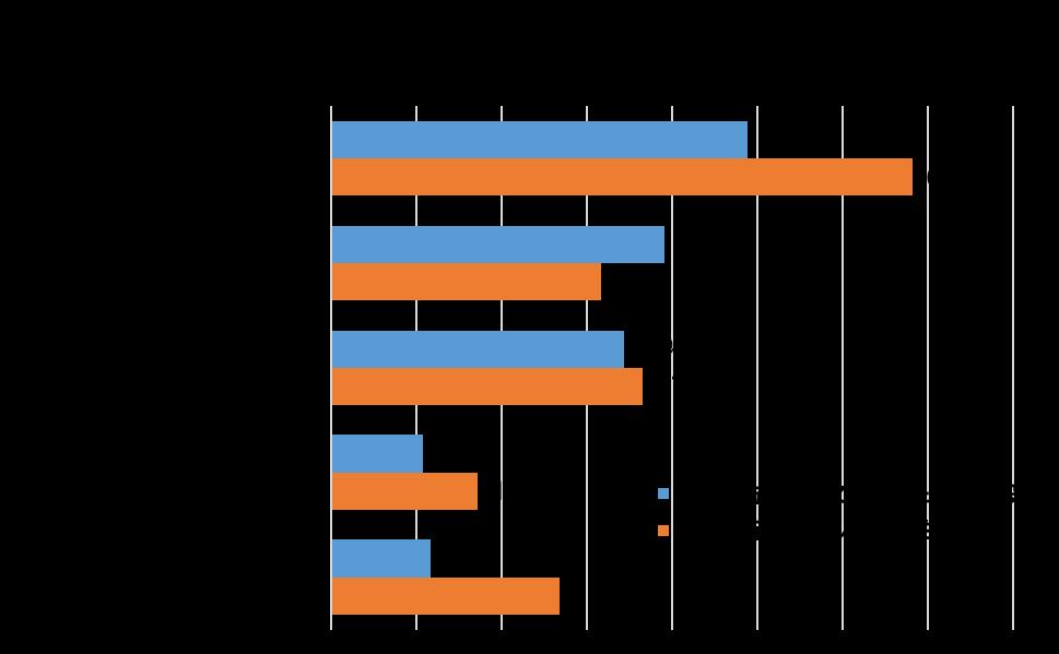 図表1 訪日旅行で泊まった宿泊施設と利用したい宿泊施設(複数回答)