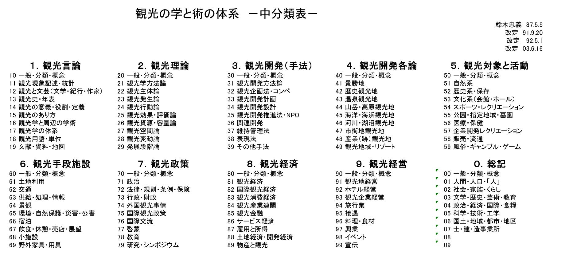 表2 観光の学と術の体系 −中分類表−