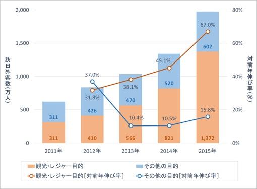 JNTO「訪日外客数」および観光庁「訪日外国人消費動向調査」からJTBF推計