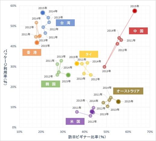 データ出所:観光庁「訪日外国人消費動向調査」