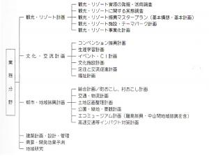 図1 (株)ジェド・日本環境ダイナミックスの業務範囲
