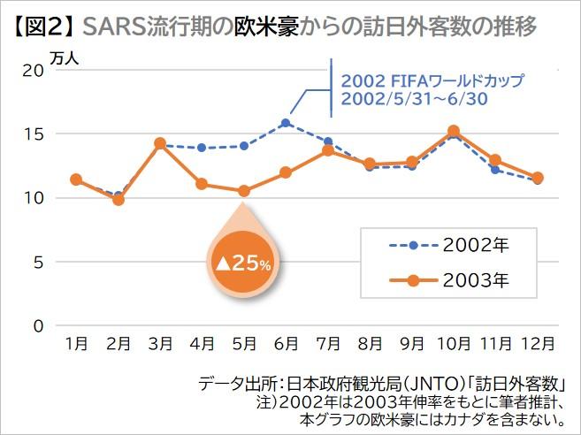 感染 Sars 日本