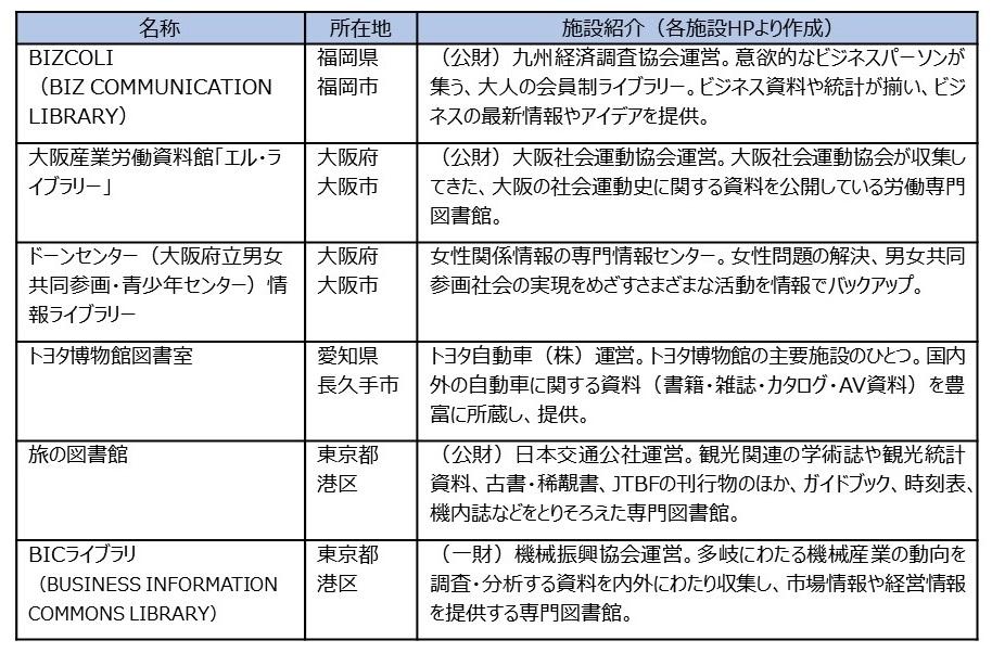 表2 オンライン会議に登壇した図書館の概要