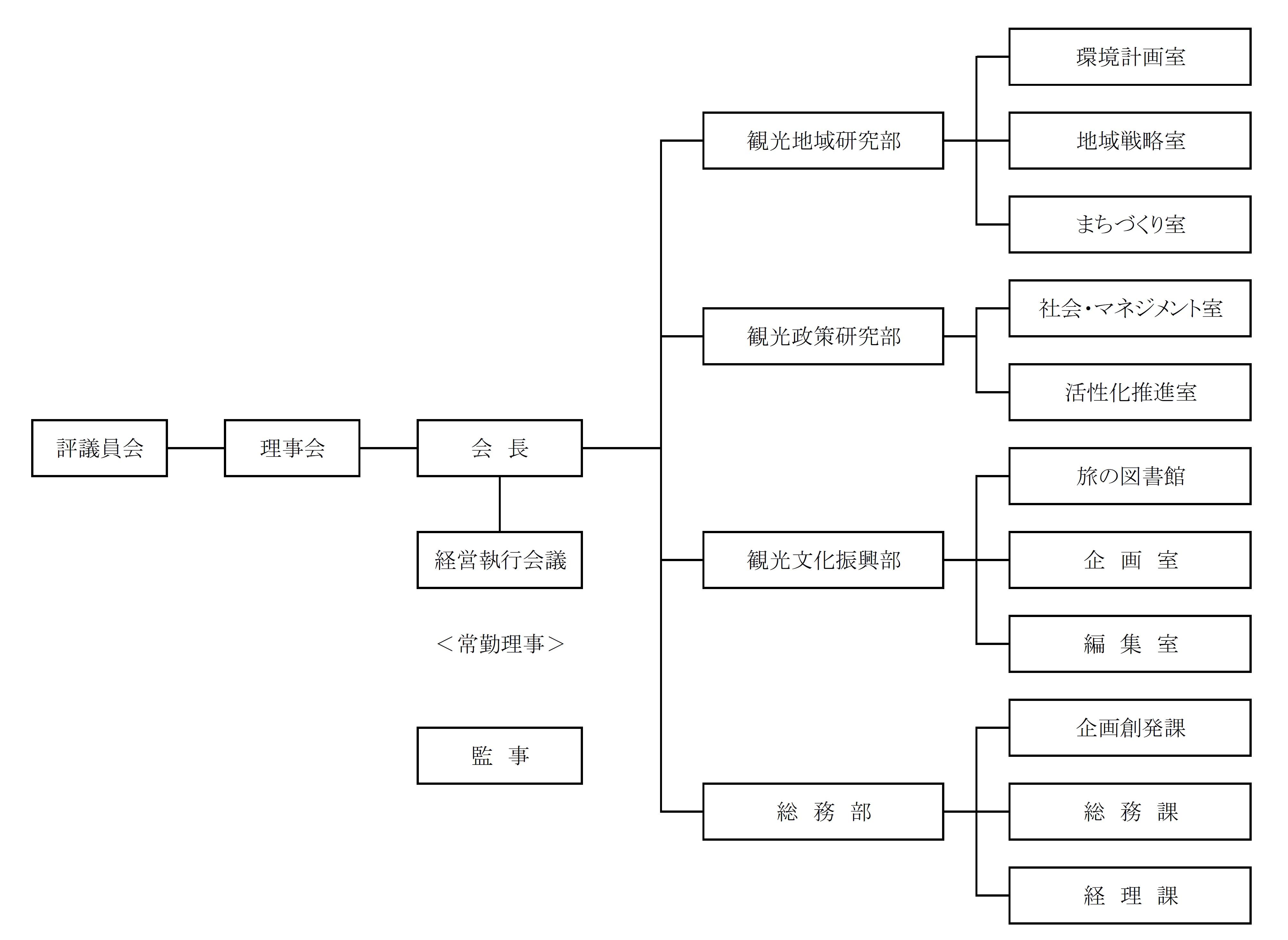 (公財)日本交通公社の組織図