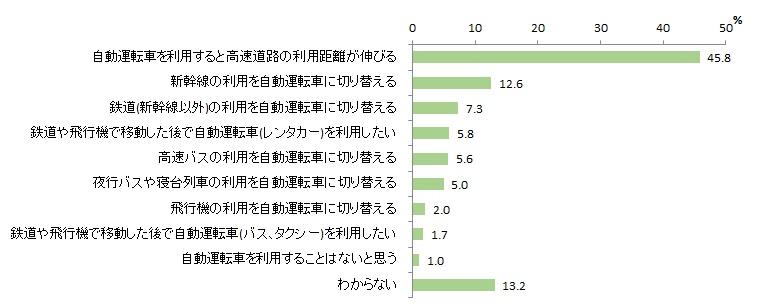図表2-10 宿泊観光旅行での利用交通機関の変化