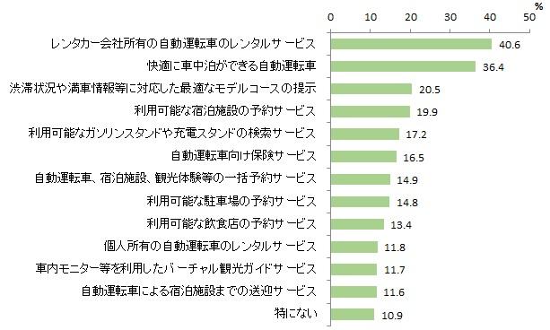 図表2-11 自動運転普及時に利用したいサービス(複数回答)