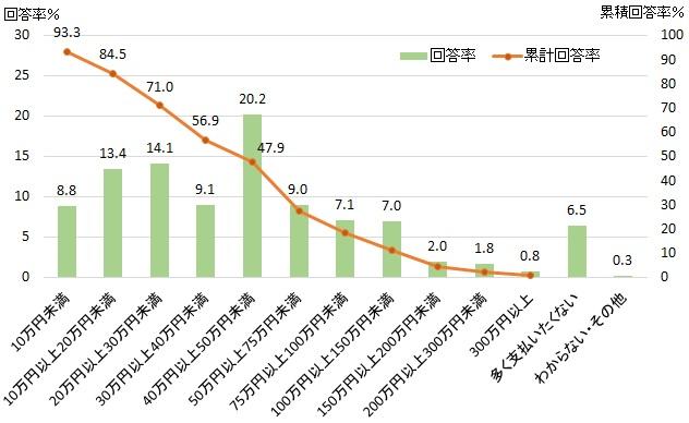 図表2-12 自動運転機能に対する支払限度額(マイカー購入費)
