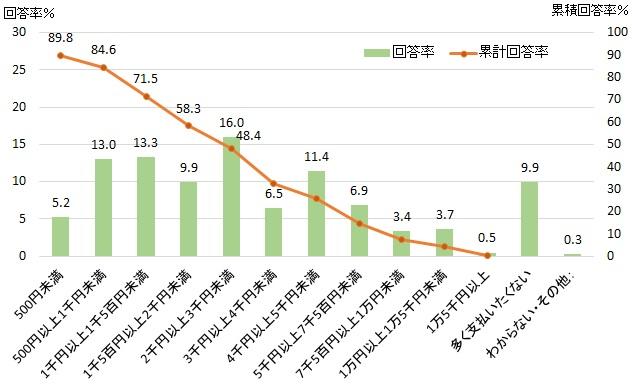 図表2-13 自動運転機能に対する支払限度額(レンタカー料金)