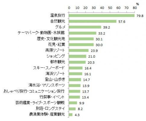 図表2-2 自動運転車を利用して行いたい観光活動(複数回答)