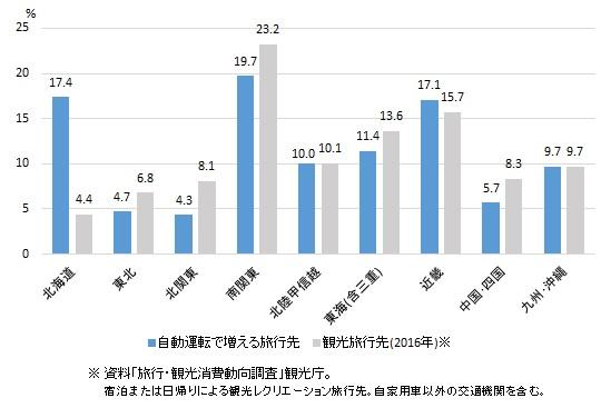 図表2-3 自動運転車の利用で訪問が増えそうな地域