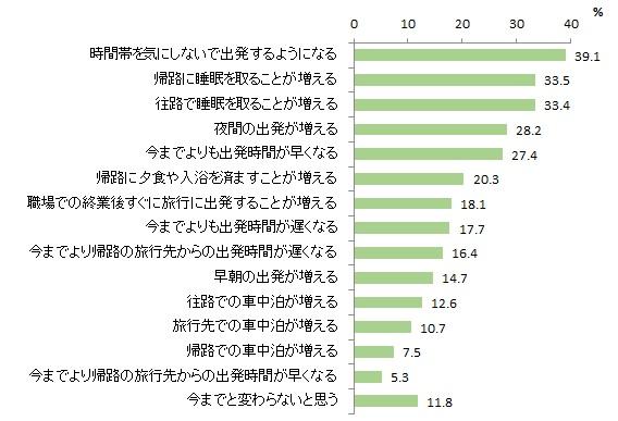 図表2-6 自動運転の普及による旅行日程の変化(複数回答)