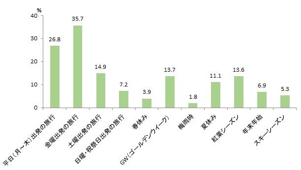 図表2-8 宿泊観光旅行が増える時期(2つまで)