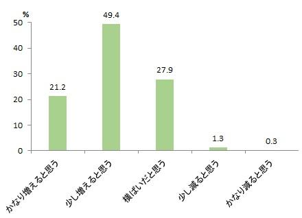 図表2-9 宿泊観光旅行回数の変化